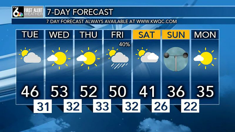 Lingering clouds & chilly temperatures tonight., with lows in the 20's.