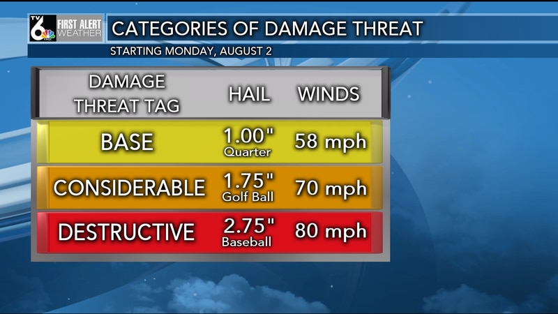 In order to be considered a severe thunderstorm, there has to be winds at 58 mph and...