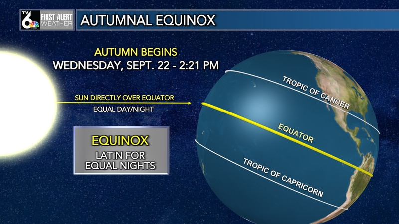 The sun is directly over the equator on an equinox.
