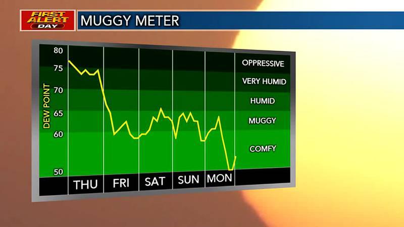 Decreasing humidity