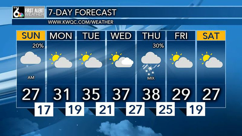 A few flurries possible this morning, then cloudy skies. Highs in the 20's