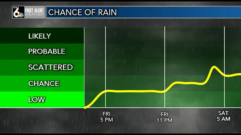 Rain chances later this afternoon