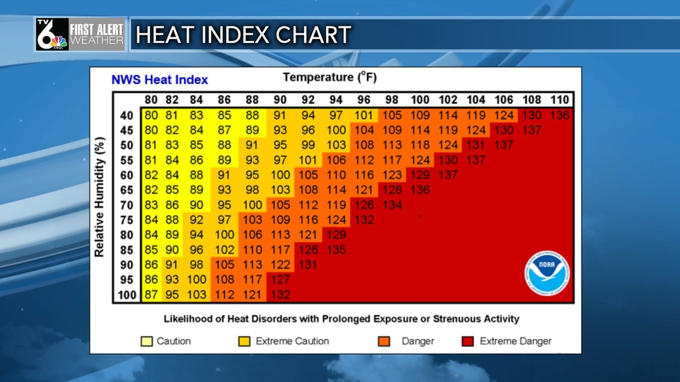 The heat index chart factors in relative humidity with temperature to determine how it will...
