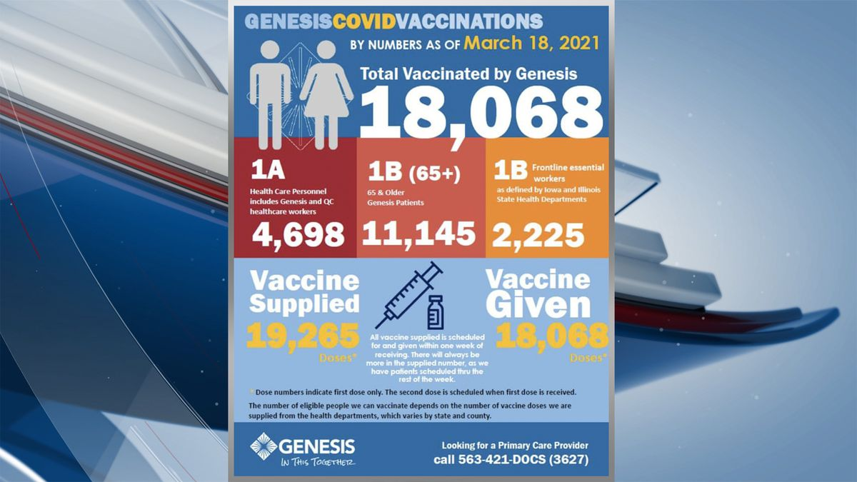 As of Thursday, March 18, Genesis Health System has administered 18,068 vaccines.