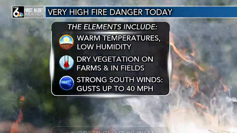 Warm sunshine today with VERY HIGH FIRE DANGER due to brisk winds and dry vegetation.