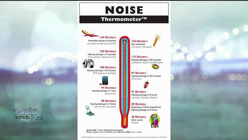 Noise Exposure, Hearing Loss measure