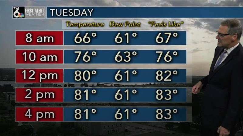 First Alert Forecast - Getting into a milder, less humid, week with a few rain chances