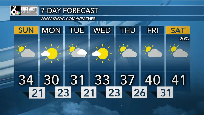 After a cloudy and chilly start, look for highs in the 30's today.