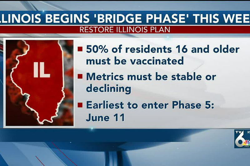 Illinois is set to enter the Bridge to Phase 5 on May 14 now that 70% of residents 65 and older...