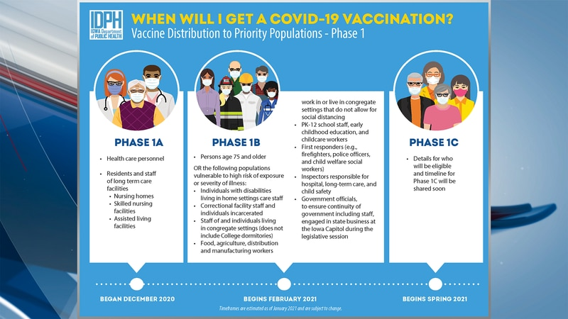 IDPH outlined the vaccine phases in Iowa so far.