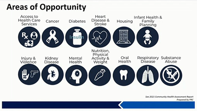 Areas of Opportunity for 2021 Community Health Assessment results