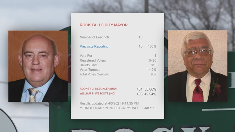 The Rock Falls, Ill. mayoral election is separated by one vote.