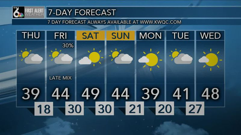 First Alert Forecast - A bit cooler Thursday, but warmer for the weekend!